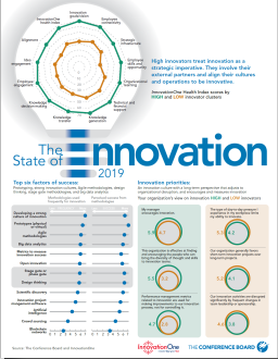 TCB I1 2019 Global State of Innovation Infographic